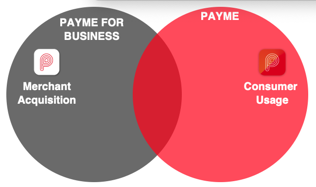 PayMe is a payment network to engage both consumers and merchants